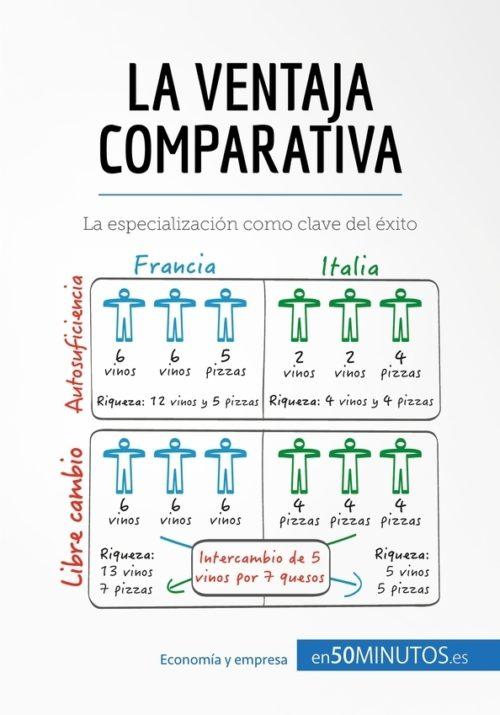La ventaja comparativa